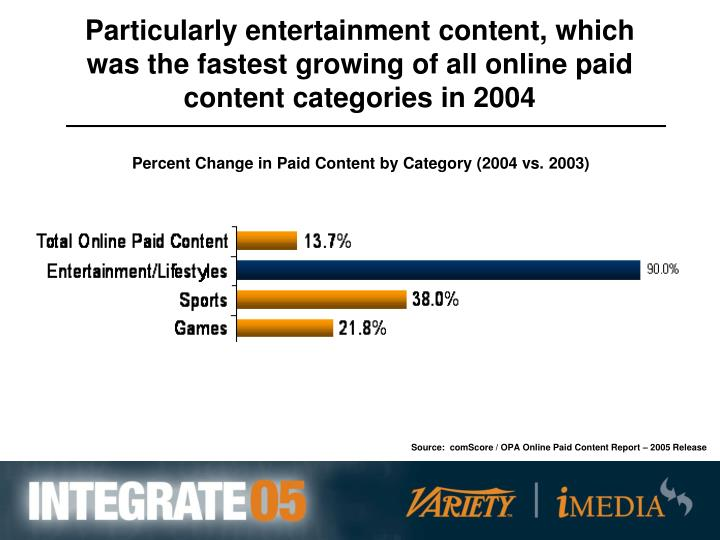 Particularly entertainment content, which was the fastest growing of all online paid content categories in 2004