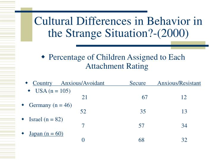 Cultural Differences in Behavior in the Strange Situation?-(2000)