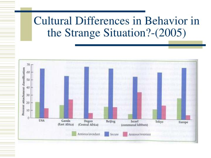 Cultural Differences in Behavior in the Strange Situation?-(2005)