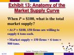 exhibit 13 anatomy of the market supply curve