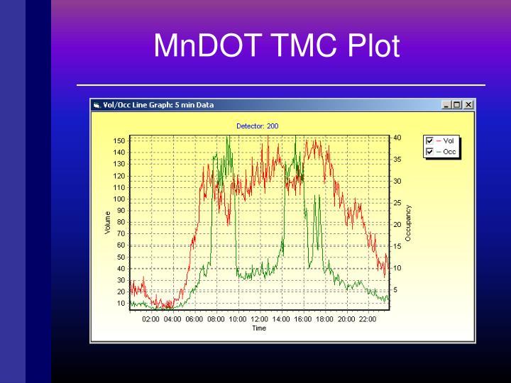MnDOT TMC Plot