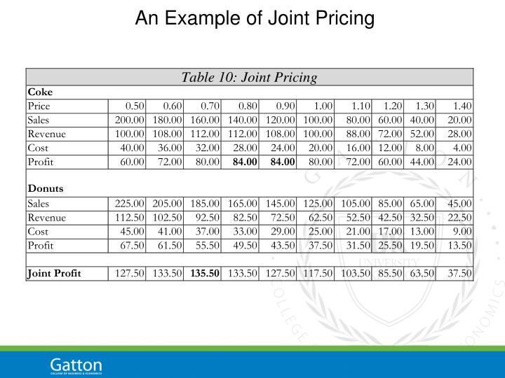 An Example of Joint Pricing