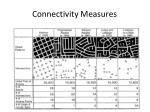 connectivity measures