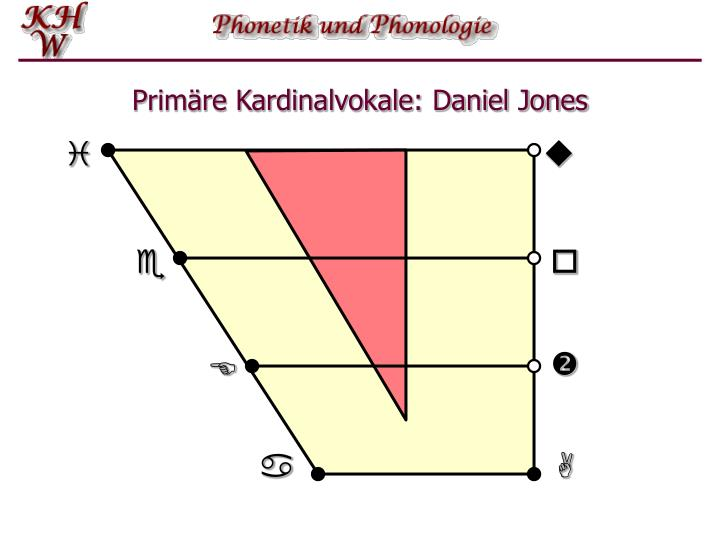Primäre Kardinalvokale: Daniel Jones