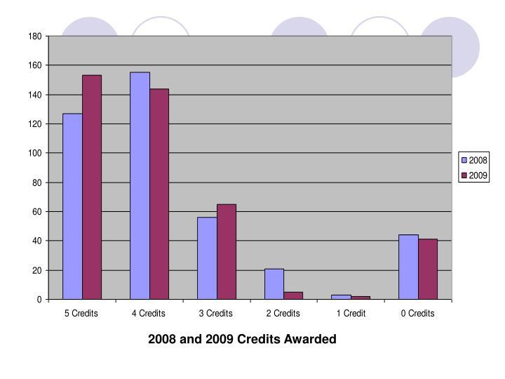 Employee Credits Awarded