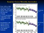total ice cover monthly anomalies