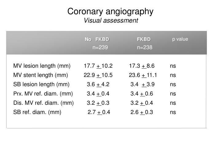 Coronary angiography