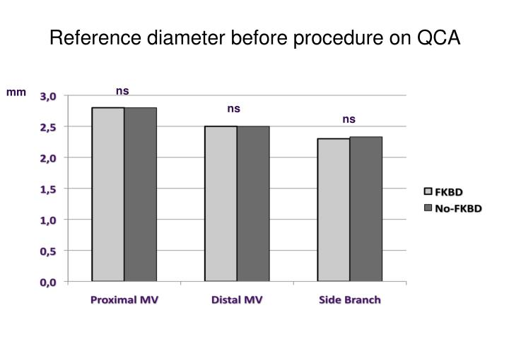 Reference diameter before procedure on QCA