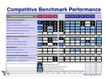 competitive benchmark performance