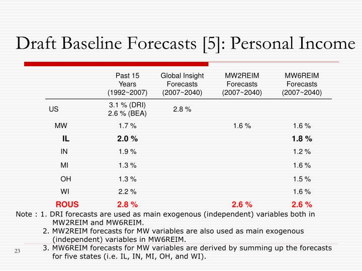 Draft Baseline Forecasts [5]: Personal Income