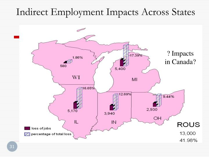 Indirect Employment Impacts Across States
