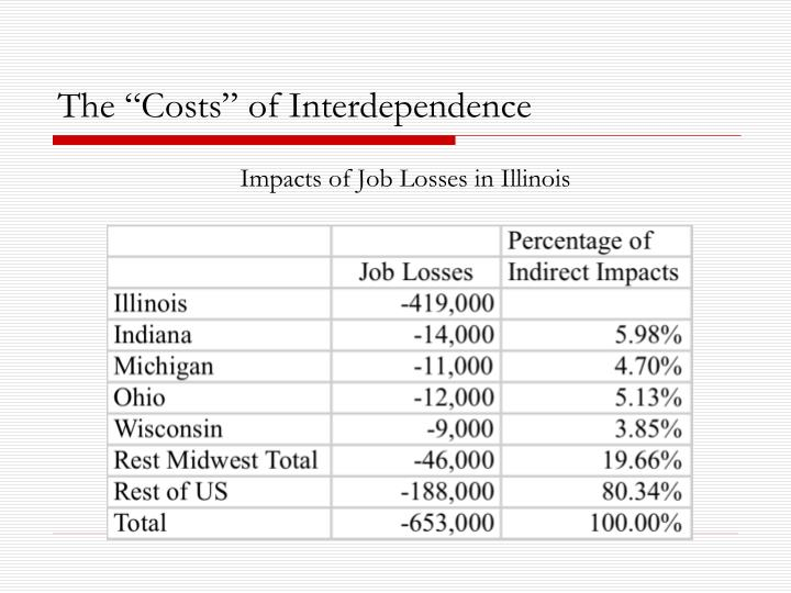 "The ""Costs"" of Interdependence"
