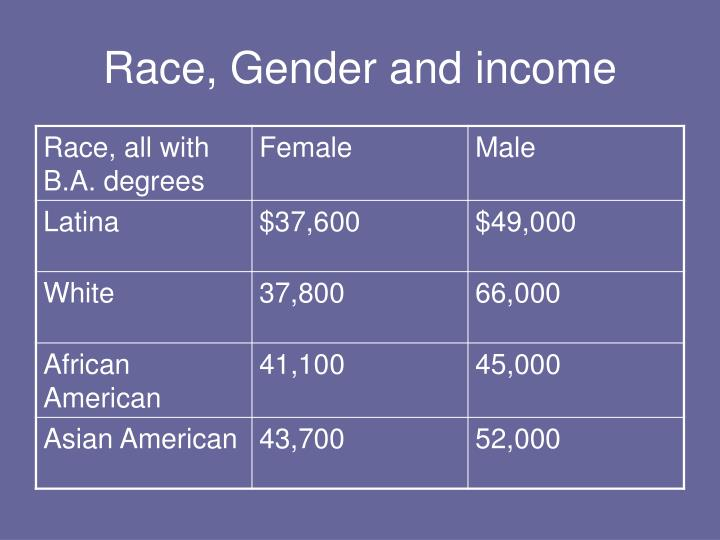 Race, Gender and income