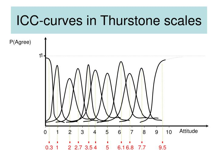 Icc curves in thurstone scales