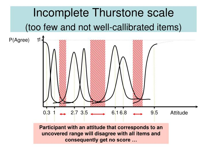 Incomplete Thurstone scale
