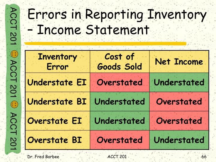 Errors in Reporting Inventory – Income Statement