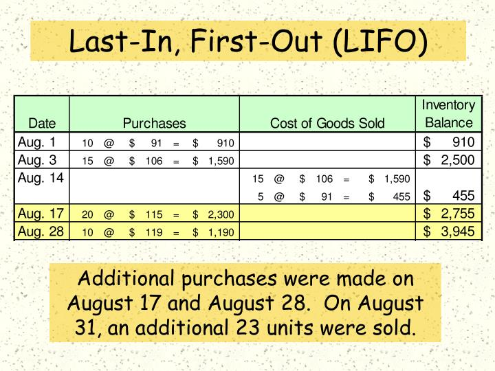 Last-In, First-Out (LIFO)