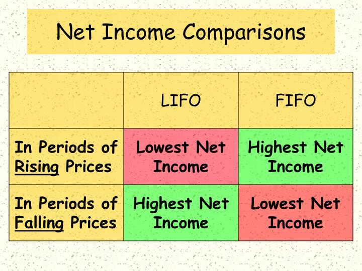 Net Income Comparisons