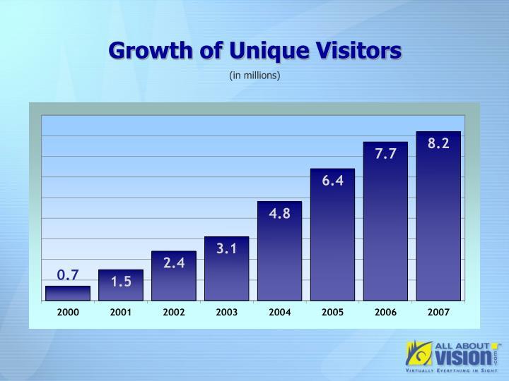 Growth of Unique Visitors