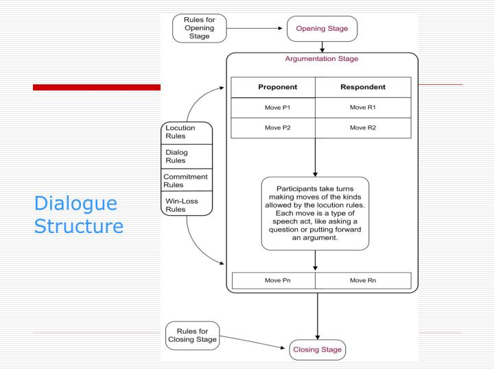 Dialogue Structure