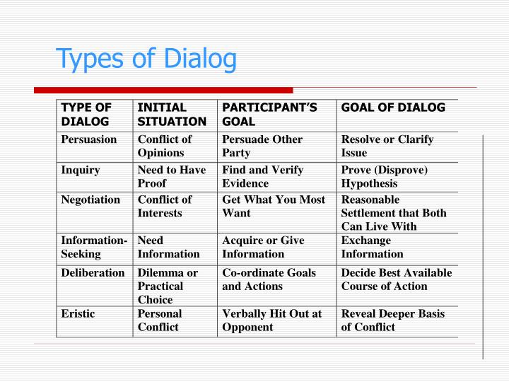 Types of Dialog