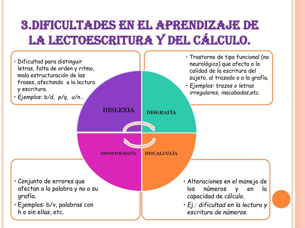 3.DIFICULTADES EN EL APRENDIZAJE DE                        LA LECTOESCRITURA Y DEL CÁLCULO.