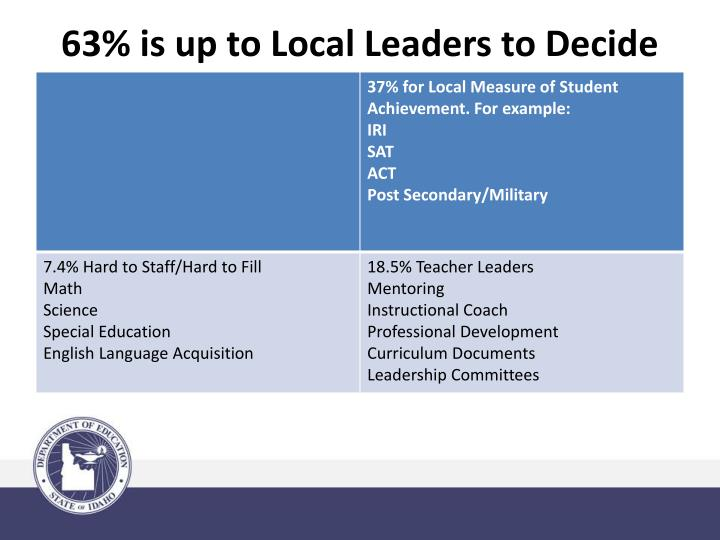 63% is up to Local Leaders to Decide