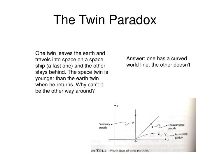 The Twin Paradox