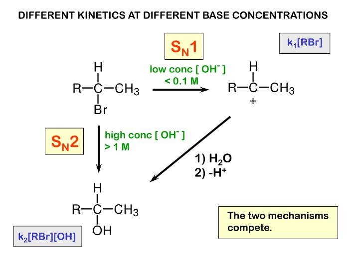 DIFFERENT KINETICS AT DIFFERENT BASE CONCENTRATIONS