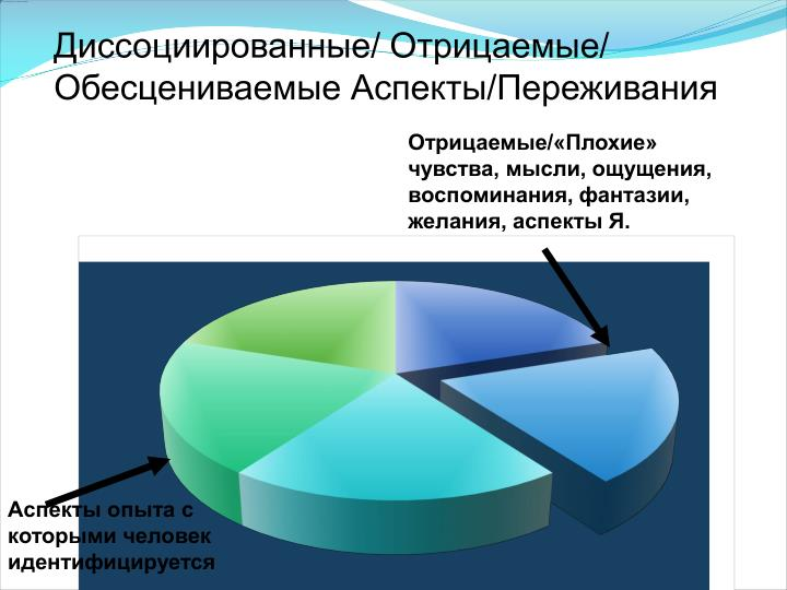 Диссоциированные/ Отрицаемые/ Обесцениваемые Аспекты/Переживания