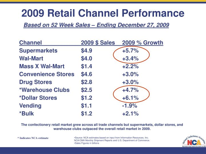 2009 Retail Channel Performance