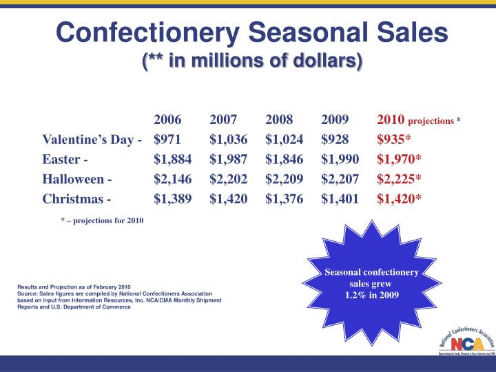 Confectionery Seasonal Sales