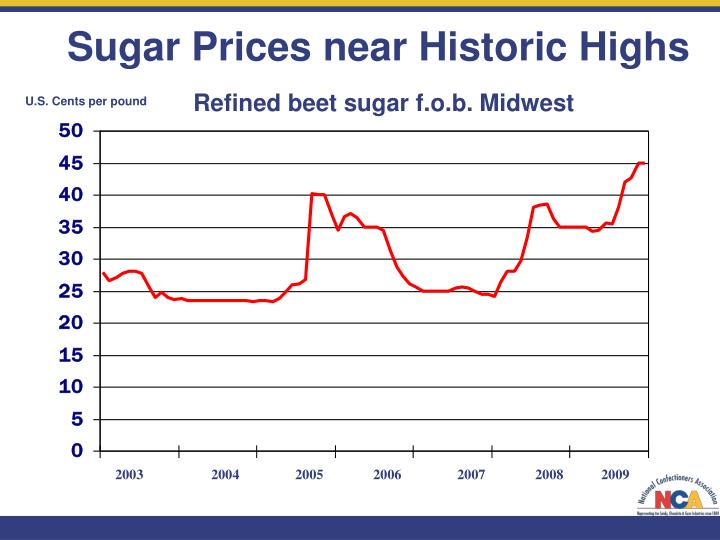 Sugar Prices near Historic Highs