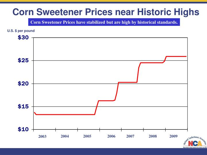 Corn Sweetener Prices near Historic Highs
