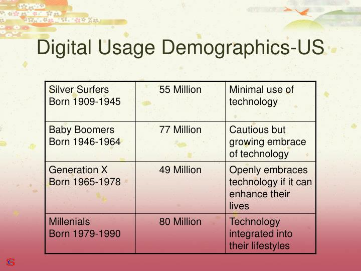 Digital Usage Demographics-US