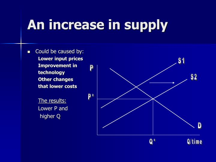 An increase in supply