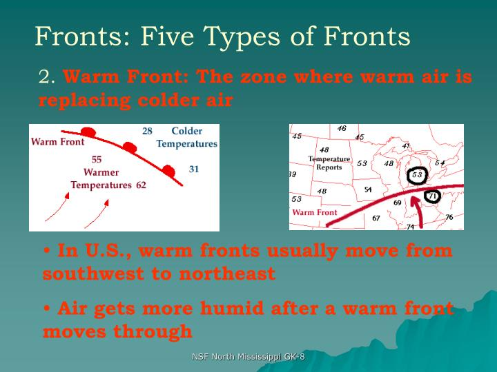 Fronts: Five Types of Fronts