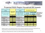 projected rggi region household bill impacts
