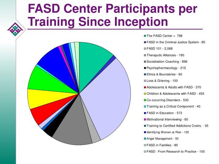 FASD Center Participants per Training Since Inception