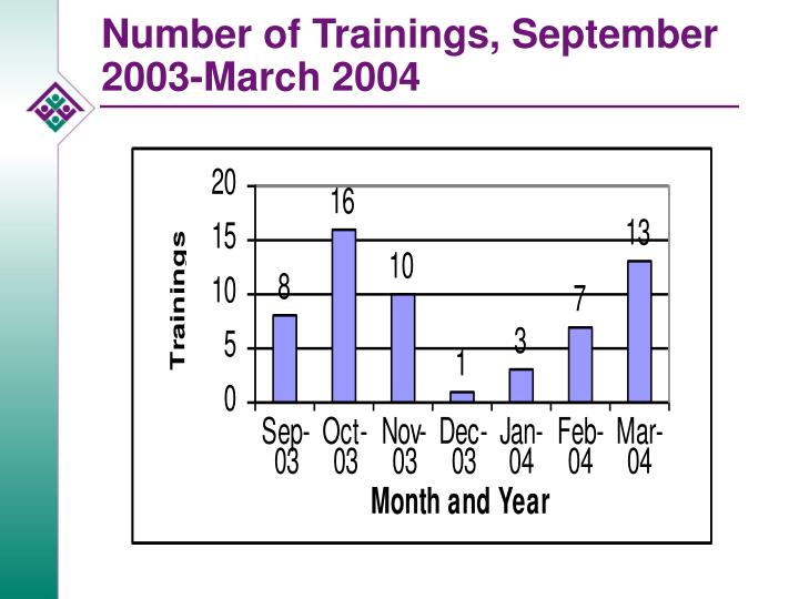 Number of Trainings, September 2003-March 2004