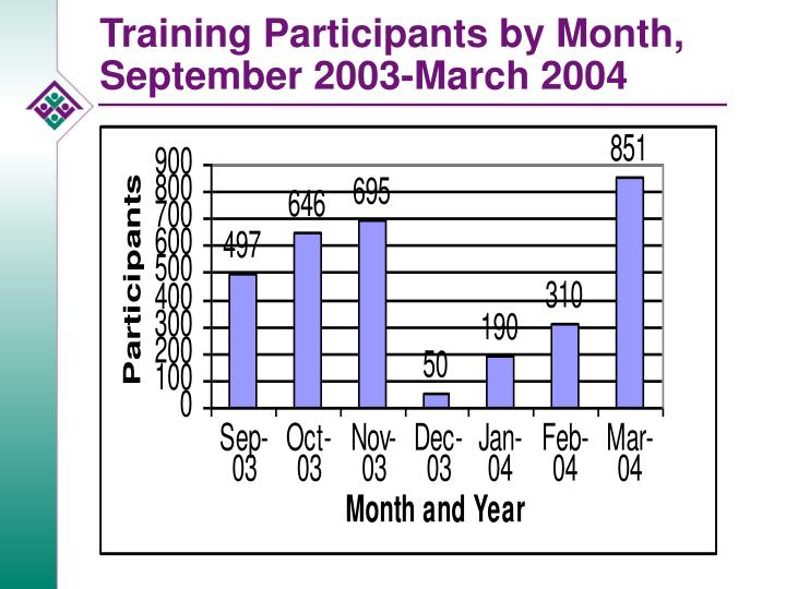 Training Participants by Month, September 2003-March 2004