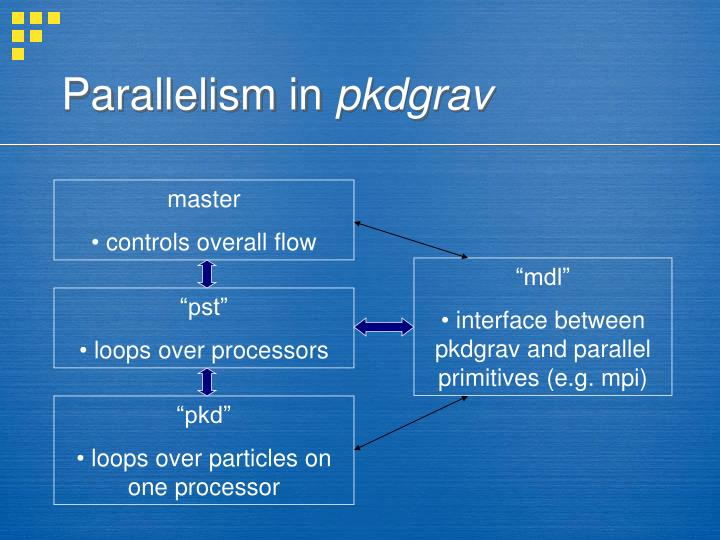 Parallelism in