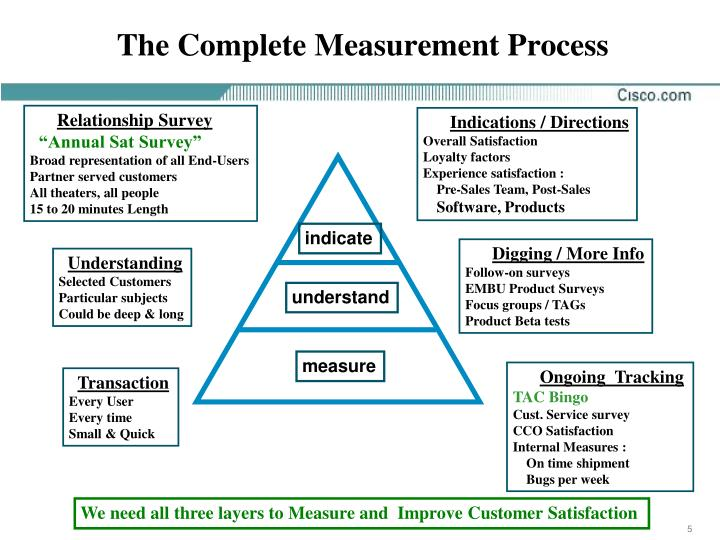 The Complete Measurement Process