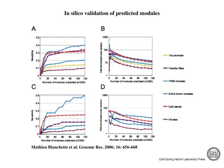 In silico validation of predicted modules