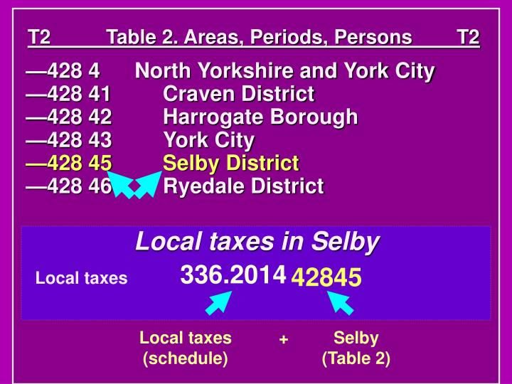 T2          Table 2. Areas, Periods, Persons        T2