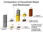 composition of household waste and wastewater
