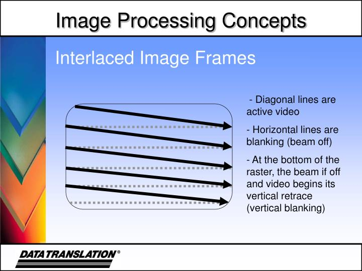 Interlaced Image Frames