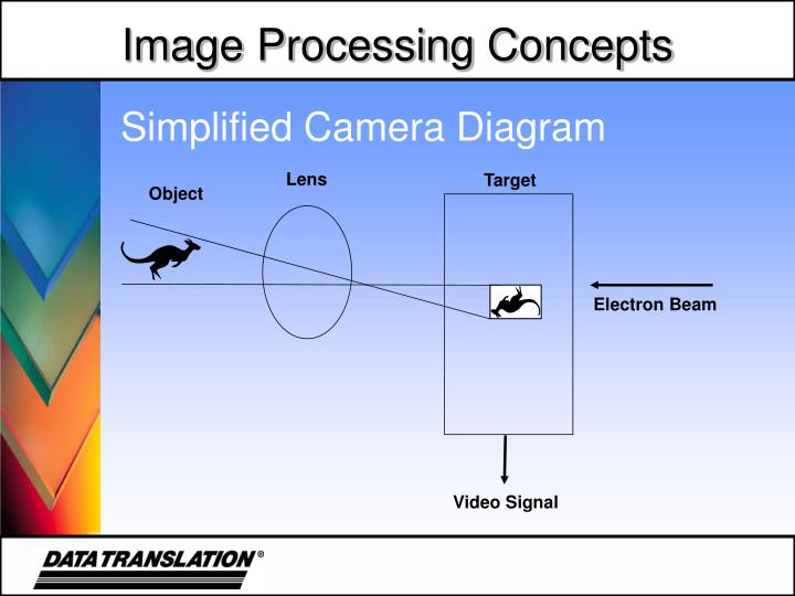 Simplified Camera Diagram
