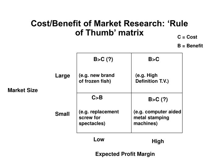 Cost/Benefit of Market Research: 'Rule of Thumb' matrix