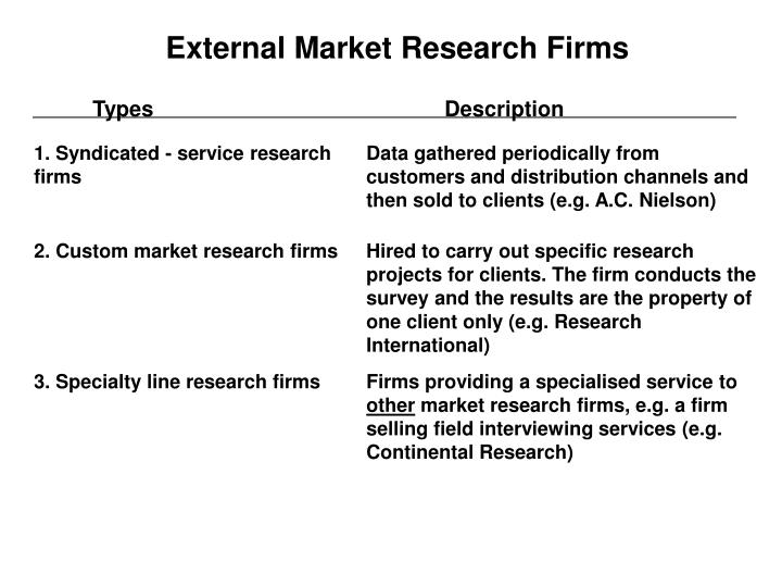 1. Syndicated - service research firms